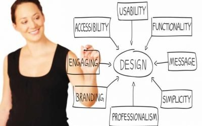 Five Steps To Website Redesign Usability