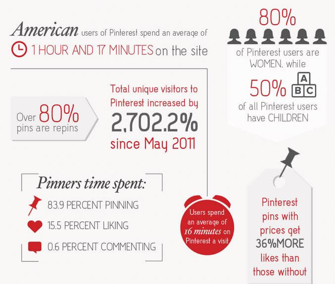 10 Great Tools to Grow Your Blog's Presence on Pinterest